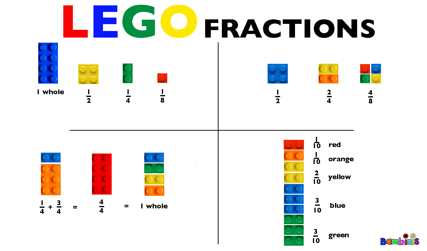 teacing fractions Teaching fractions the other day, we were talking about fractions i had been  wasting time on facebook (surprise surprise) and was cracking.